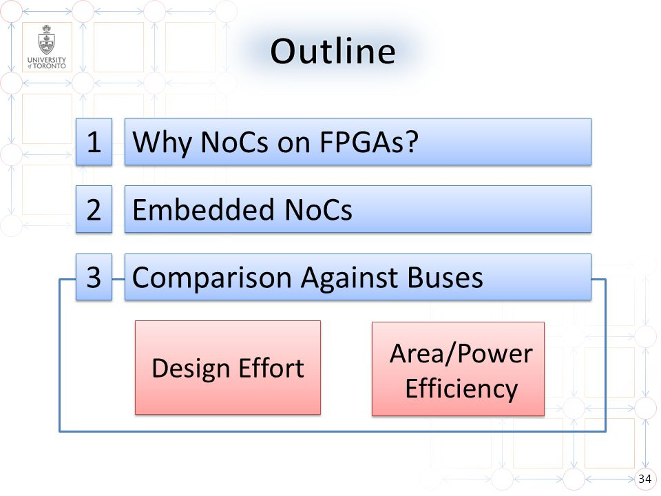 Outline 1 Why NoCs on FPGAs 2 Embedded NoCs 3