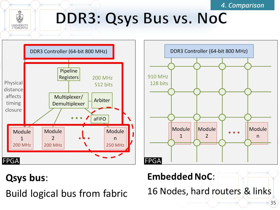 DDR3: Qsys Bus vs. NoC Qsys bus: Build logical bus from fabric
