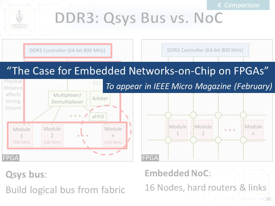 4. Comparison DDR3: Qsys Bus vs. NoC. The Case for Embedded Networks-on-Chip on FPGAs To appear in IEEE Micro Magazine (February)
