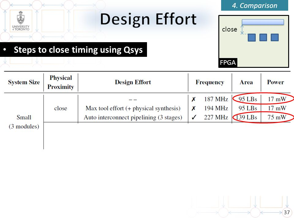 Design Effort Steps to close timing using Qsys 4. Comparison close