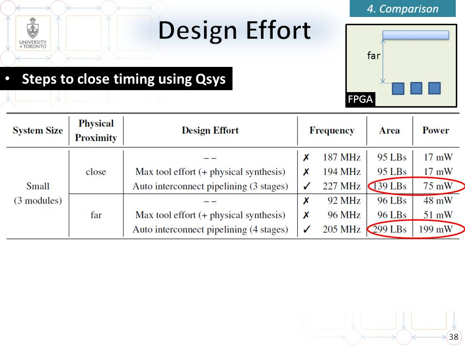 4. Comparison Design Effort far Steps to close timing using Qsys FPGA