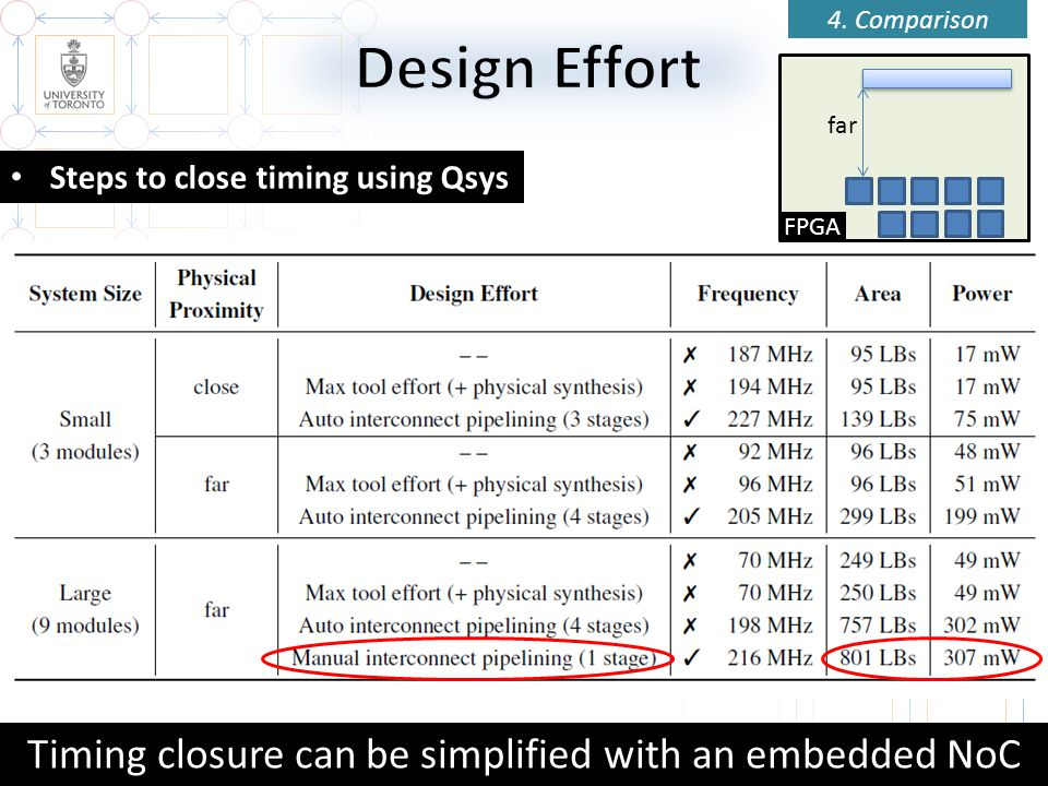 Timing closure can be simplified with an embedded NoC