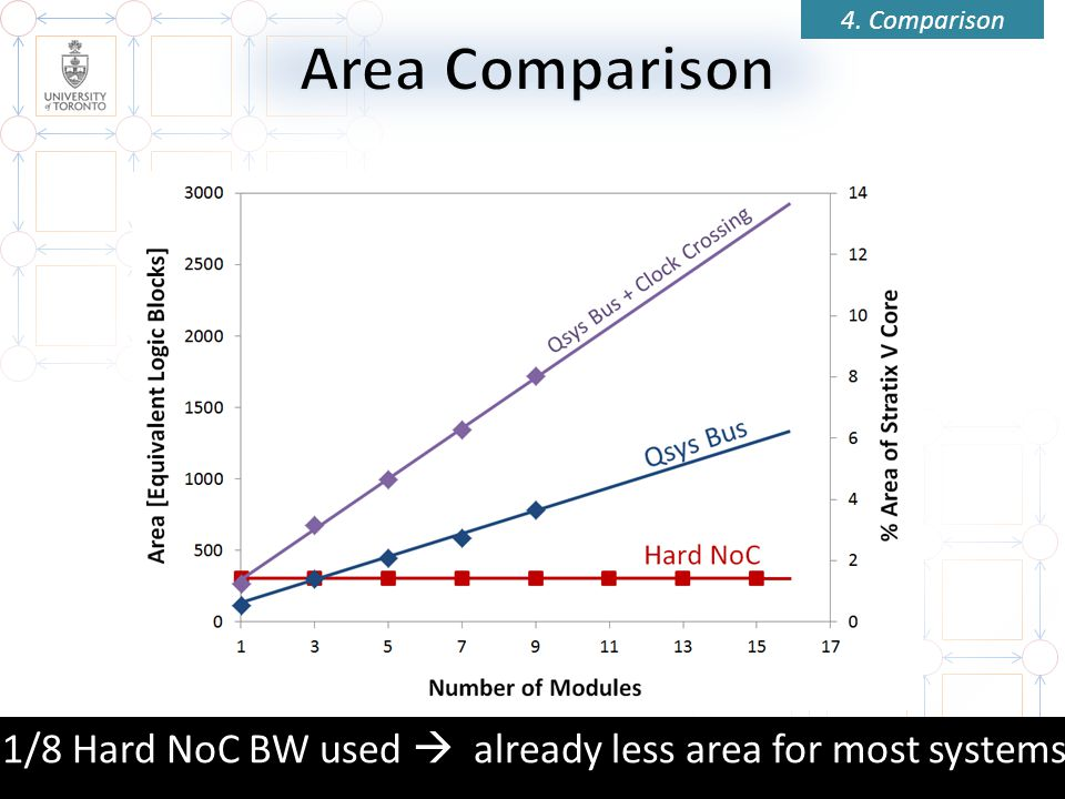 1/8 Hard NoC BW used  already less area for most systems