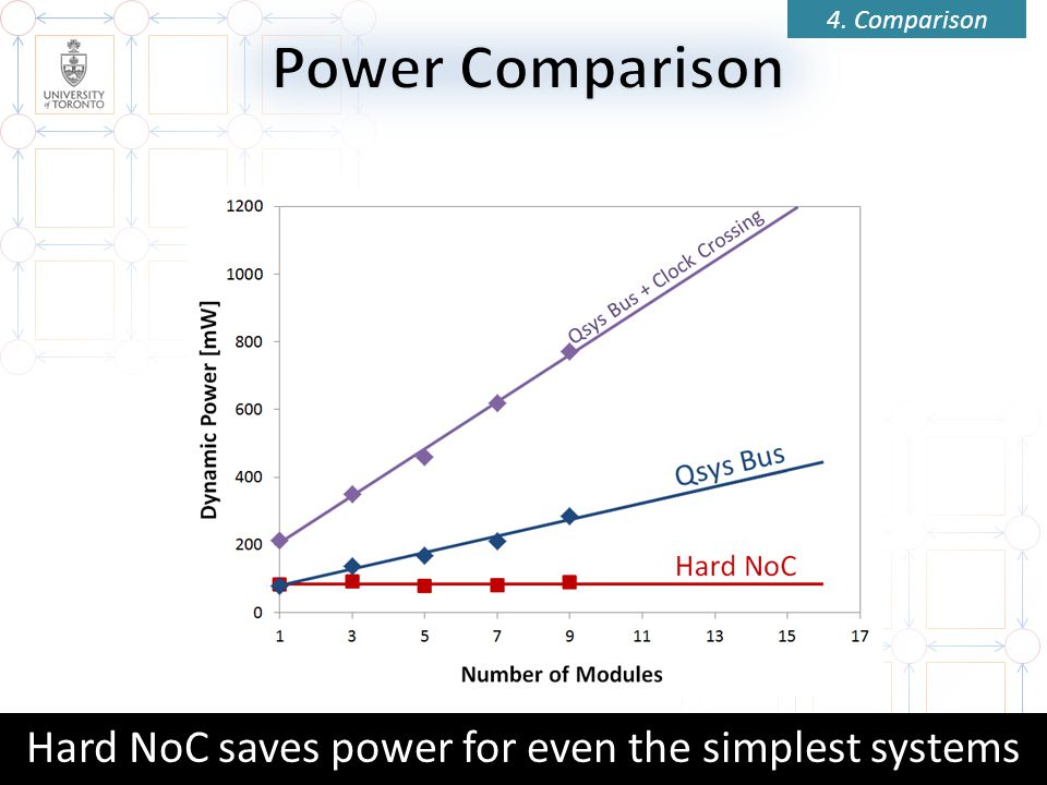 Hard NoC saves power for even the simplest systems