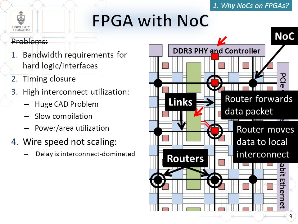 FPGA with NoC NoC Links Routers Router forwards data packet