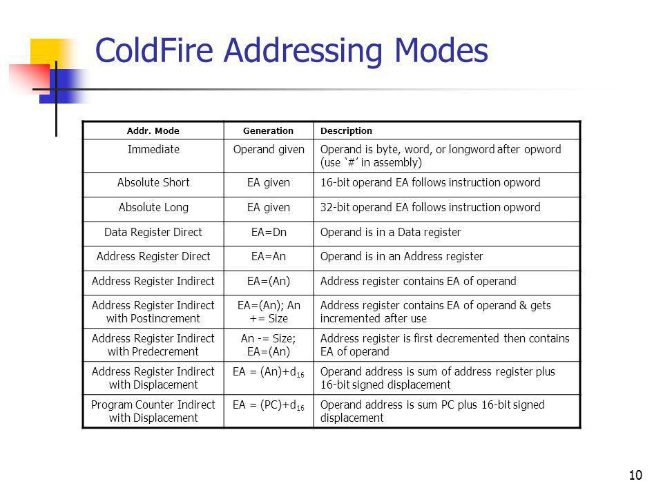 ColdFire Addressing Modes