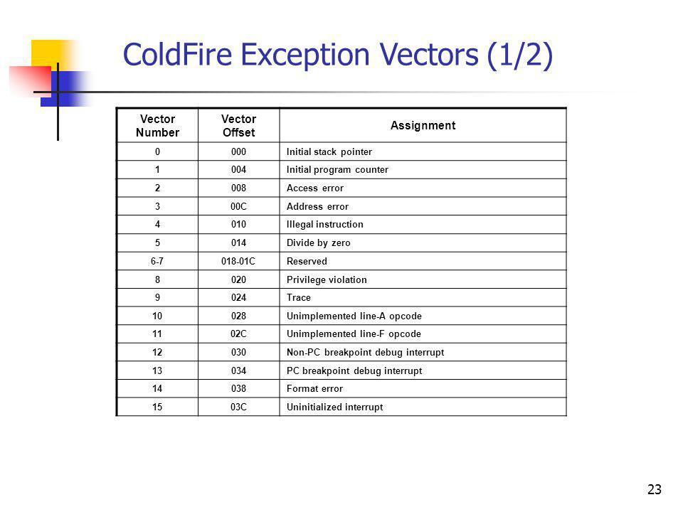 ColdFire Exception Vectors (1/2)