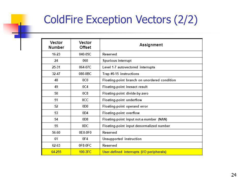 ColdFire Exception Vectors (2/2)