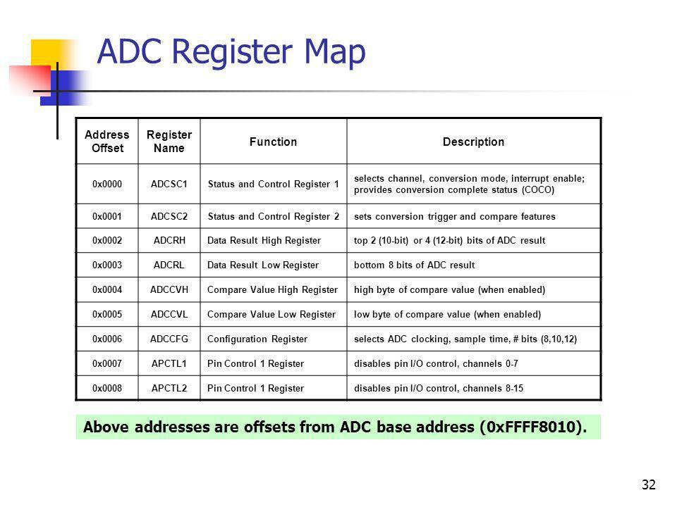 ADC Register Map Address Offset. Register Name. Function. Description. 0x0000. ADCSC1. Status and Control Register 1.