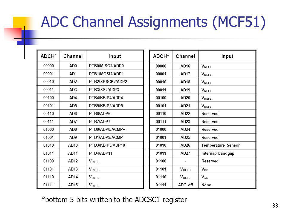 ADC Channel Assignments (MCF51)