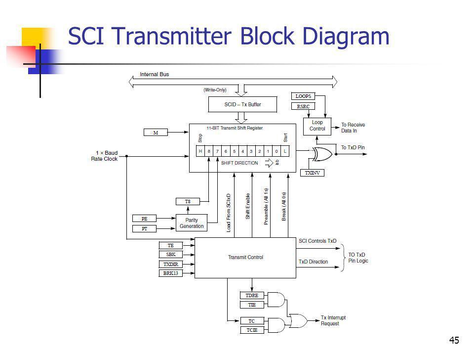 SCI Transmitter Block Diagram
