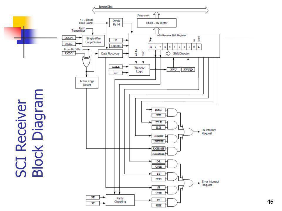 SCI Receiver Block Diagram