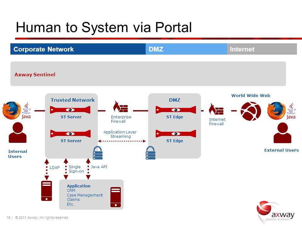 Human to System via Portal