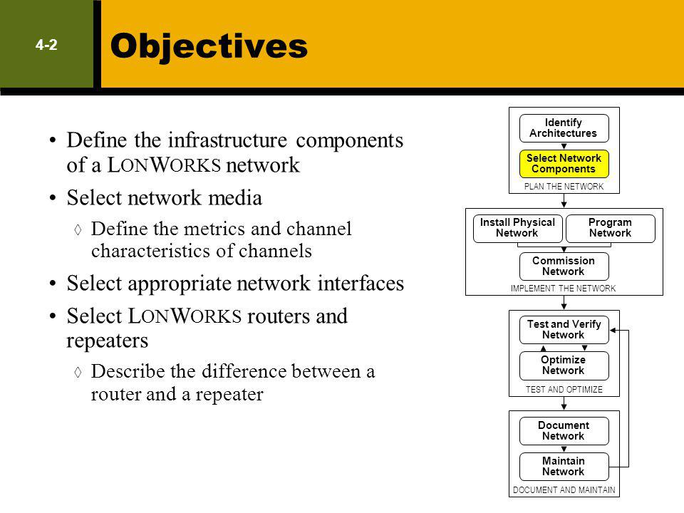 Objectives Define the infrastructure components of a LONWORKS network