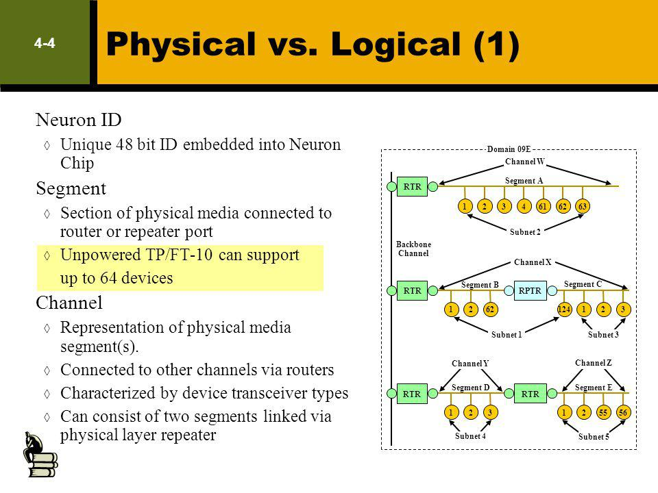 Physical vs. Logical (1) LM Exam