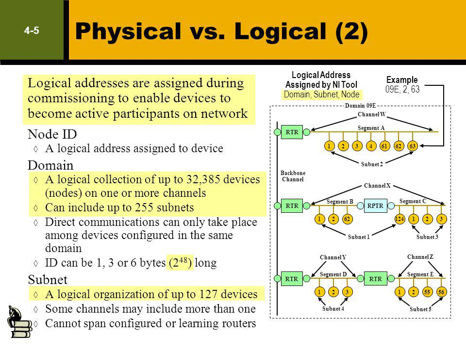 Physical vs. Logical (2) LM Exam