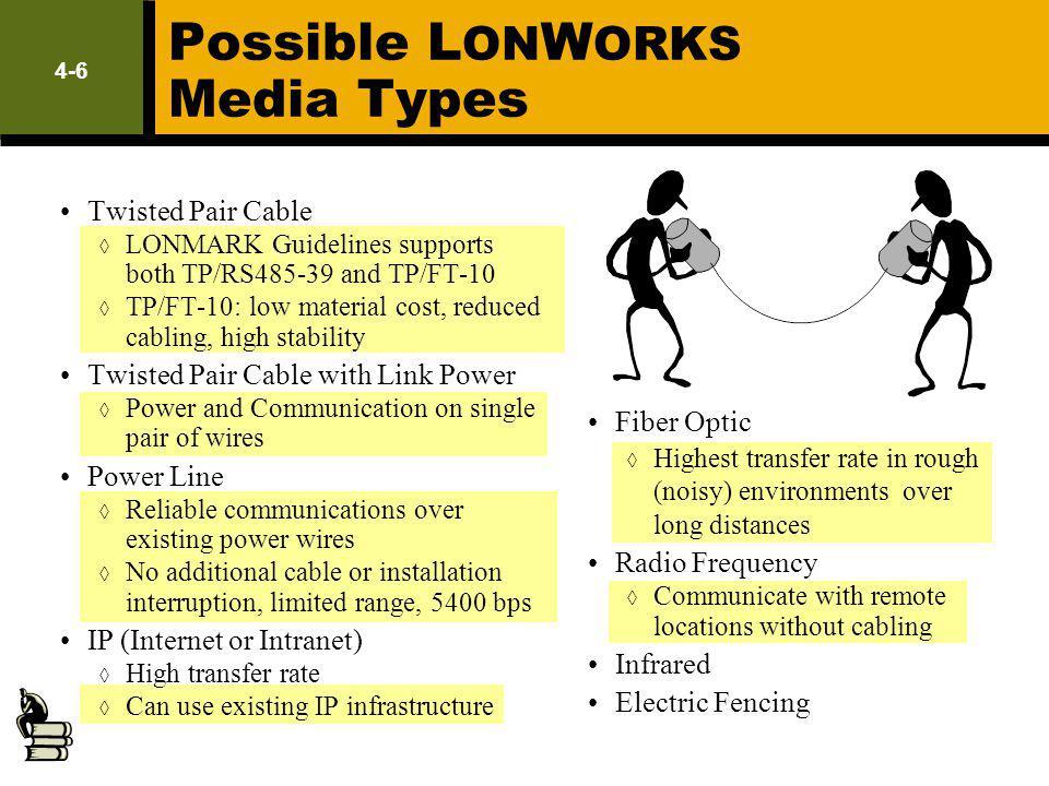 Possible LONWORKS Media Types