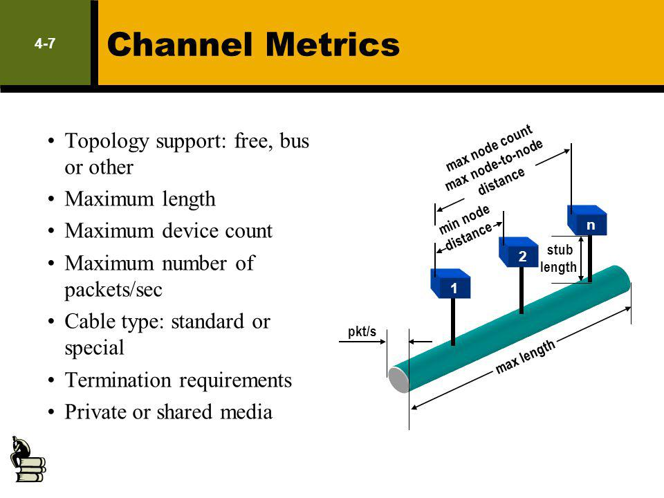 Channel Metrics Topology support: free, bus or other LM Exam