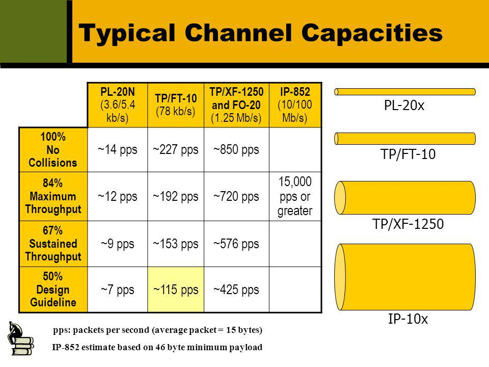 Typical Channel Capacities