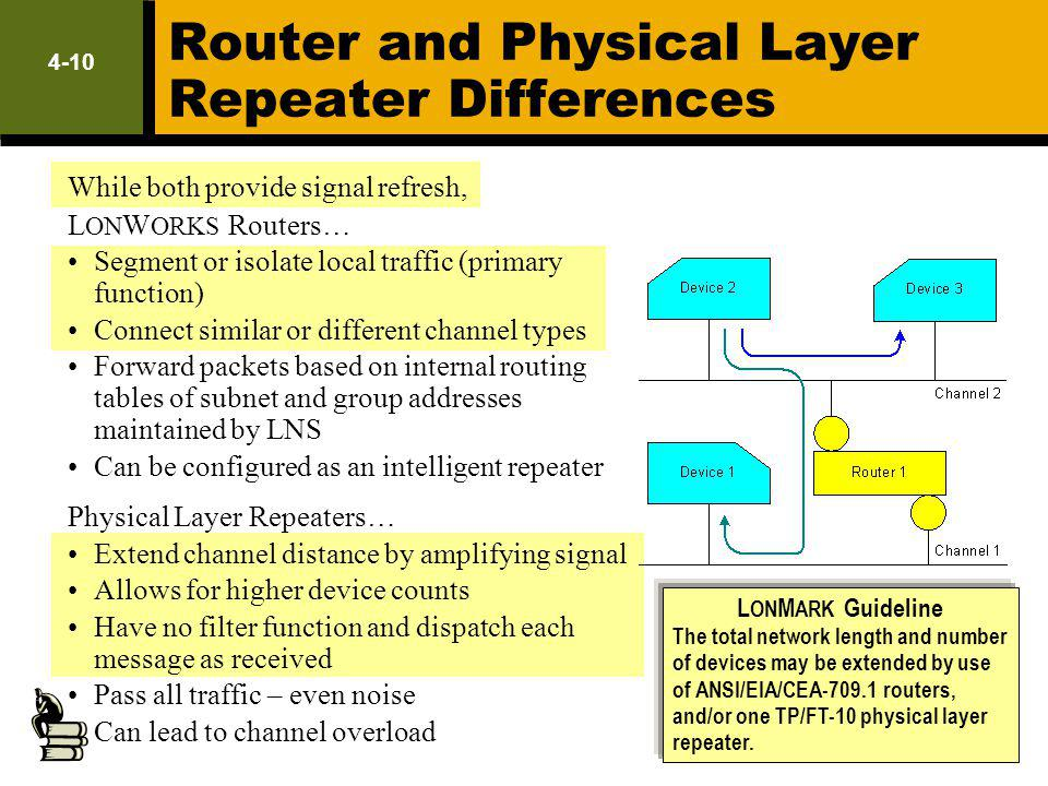 Router and Physical Layer Repeater Differences