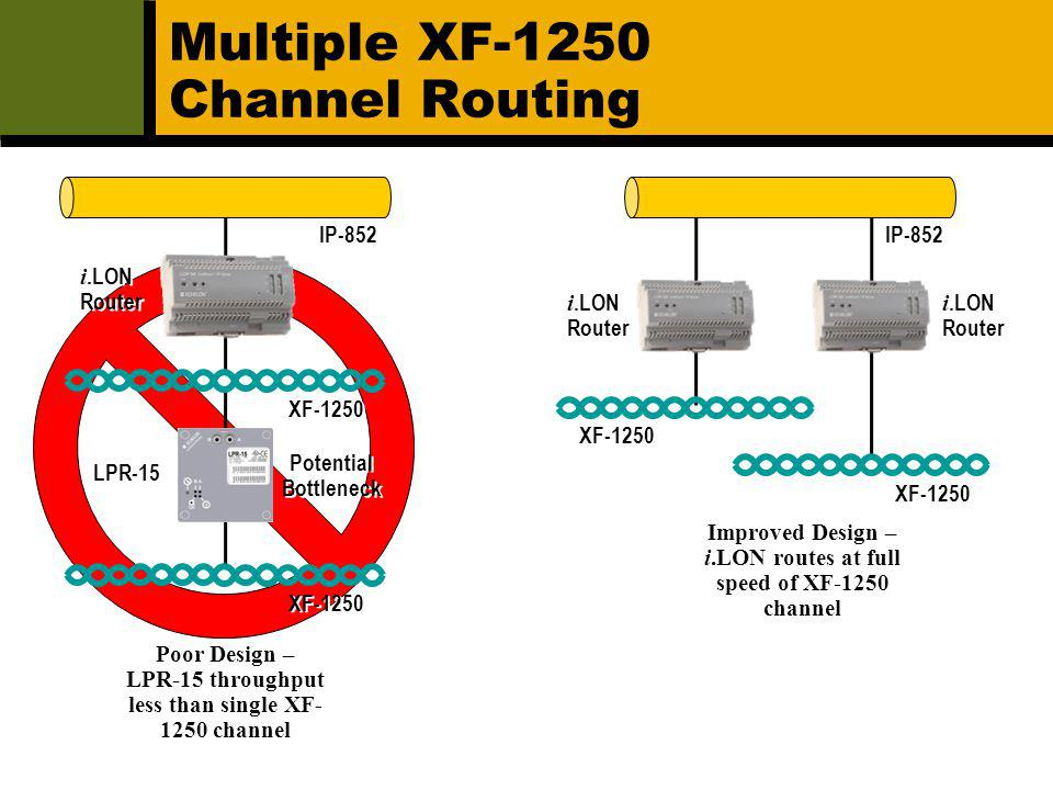 Multiple XF-1250 Channel Routing