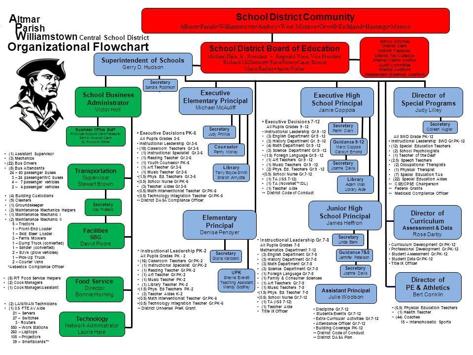 Williamstown Central School District Organizational Flowchart