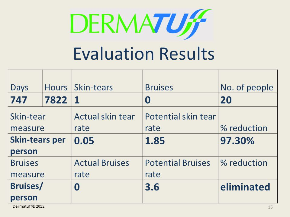 Evaluation Results 747 7822 1 20 0.05 1.85 97.30% 3.6 eliminated Days