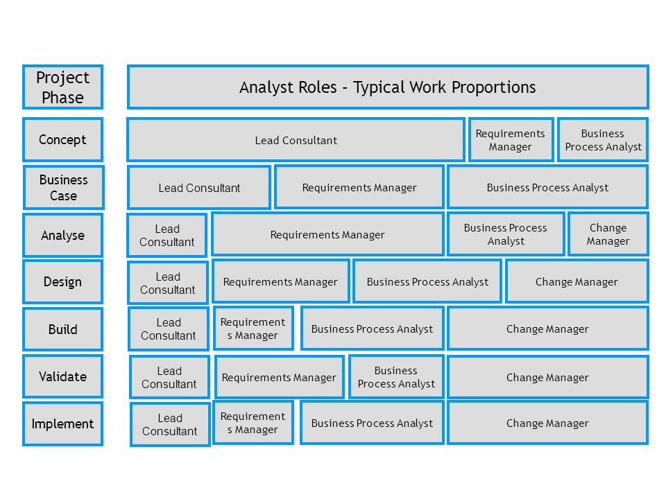 Analyst Roles – Typical Work Proportions