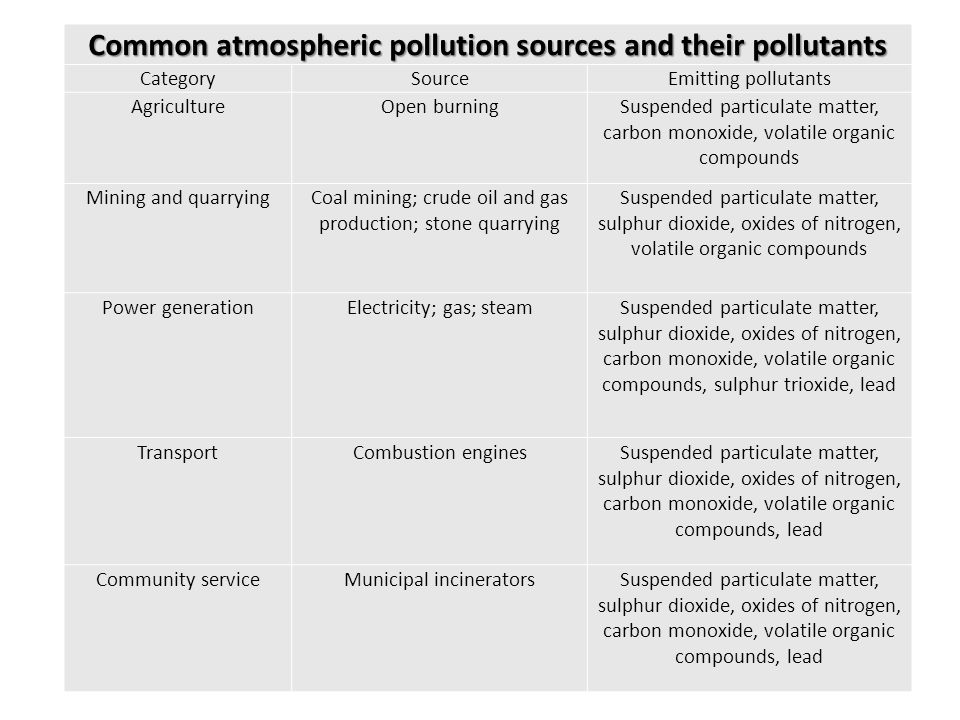 Common atmospheric pollution sources and their pollutants