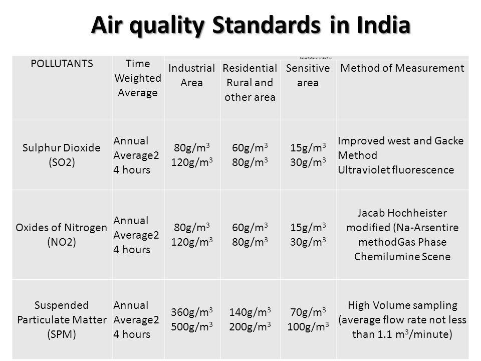 Air quality Standards in India