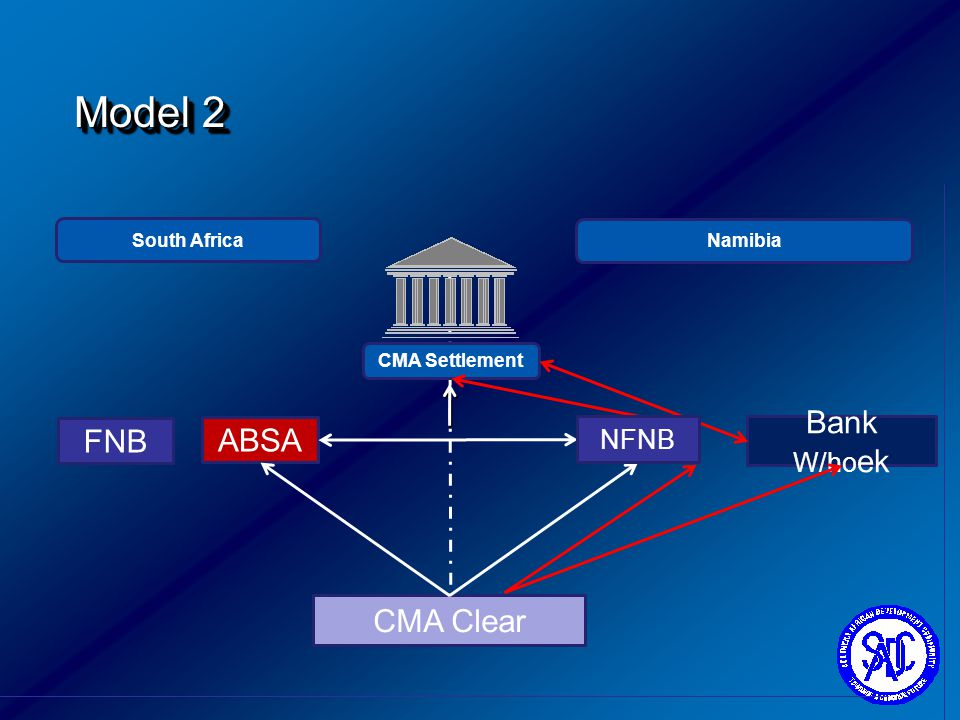 Model 2 Bank W/hoek FNB ABSA CMA Clear NFNB South Africa Namibia
