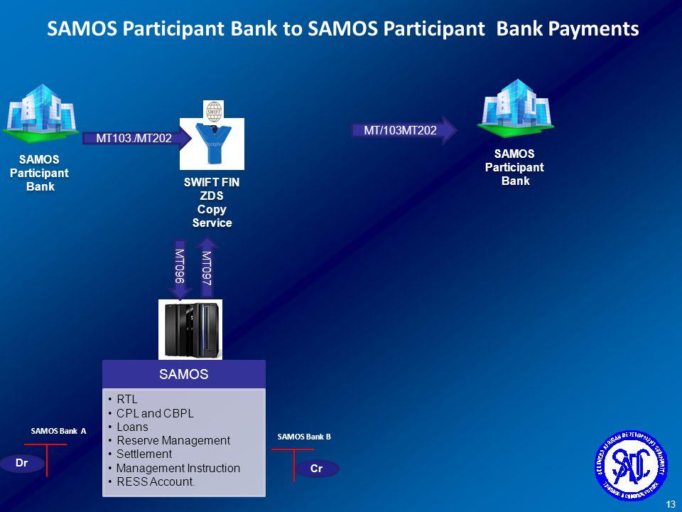 SAMOS Participant Bank to SAMOS Participant Bank Payments