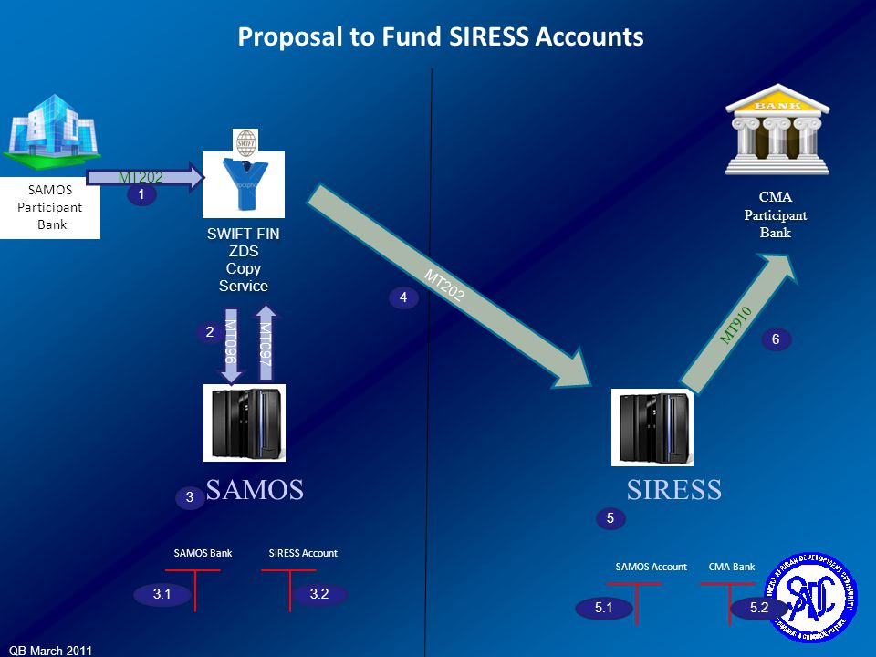 Proposal to Fund SIRESS Accounts
