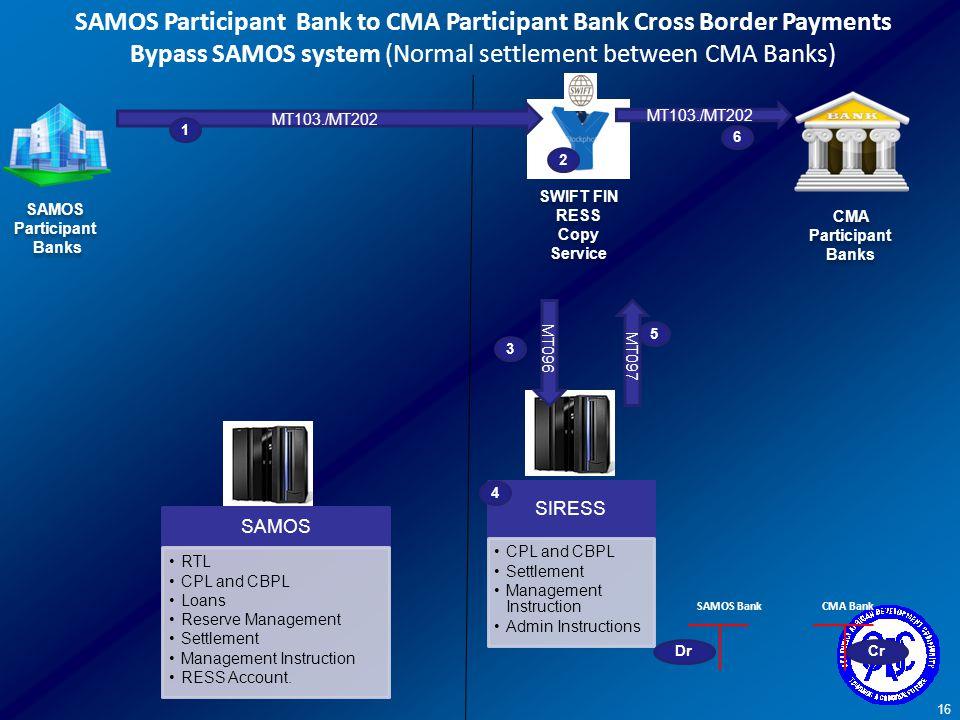SAMOS Participant Bank to CMA Participant Bank Cross Border Payments Bypass SAMOS system (Normal settlement between CMA Banks)