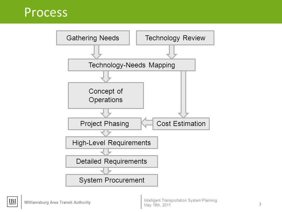 Process Gathering Needs Technology Review Technology-Needs Mapping