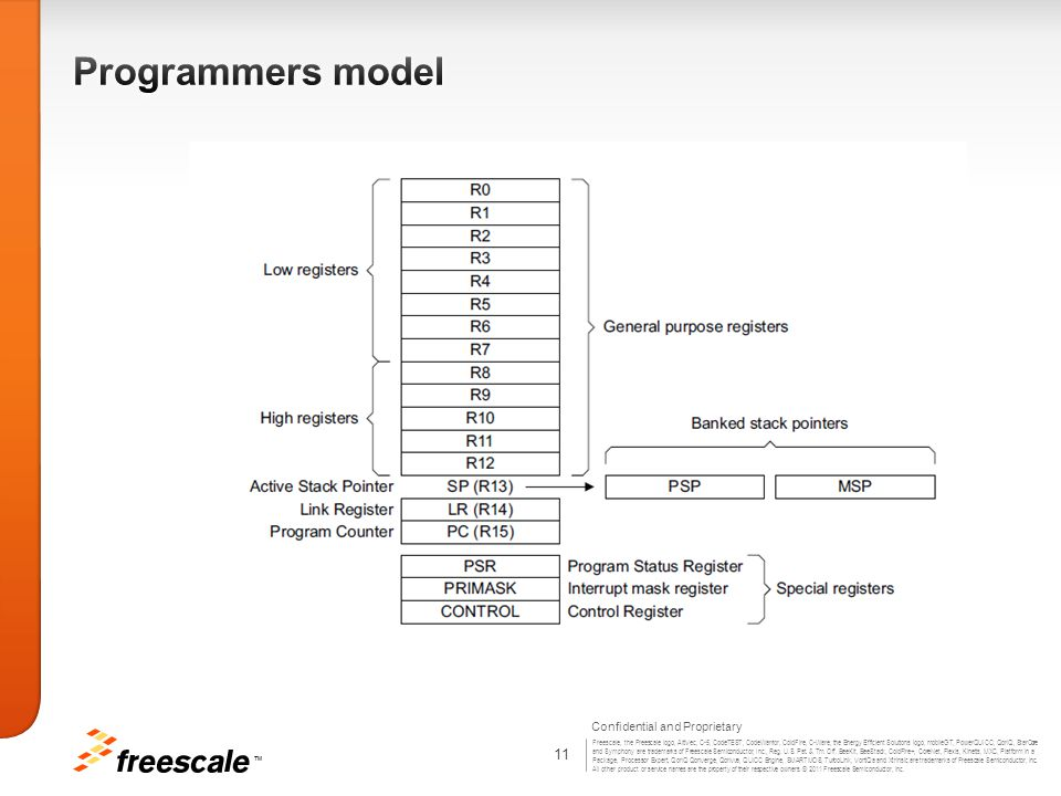 Programmers model Thread mode Executes application software. The processor enters Thread mode when it.