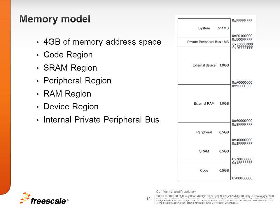 Memory model 4GB of memory address space Code Region SRAM Region