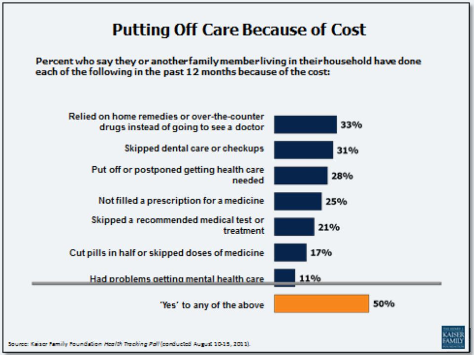 Putting Off Care Because of Cost