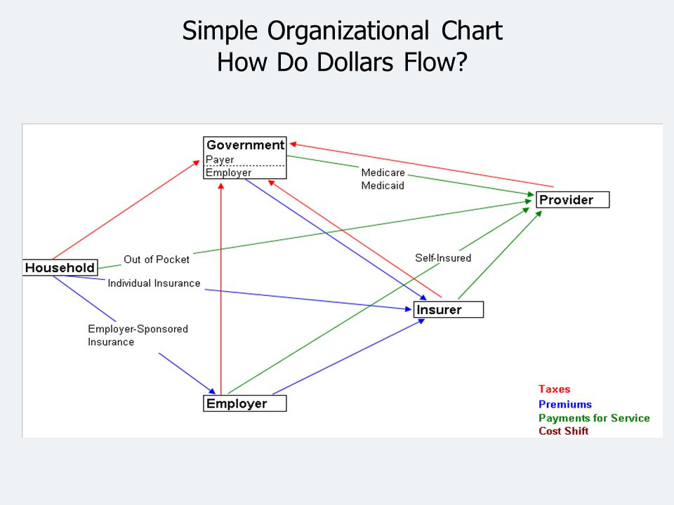 Simple Organizational Chart How Do Dollars Flow