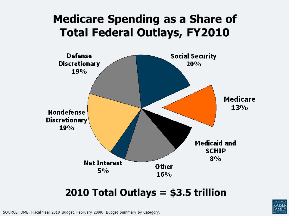 Medicare Spending as a Share of Total Federal Outlays, FY2010