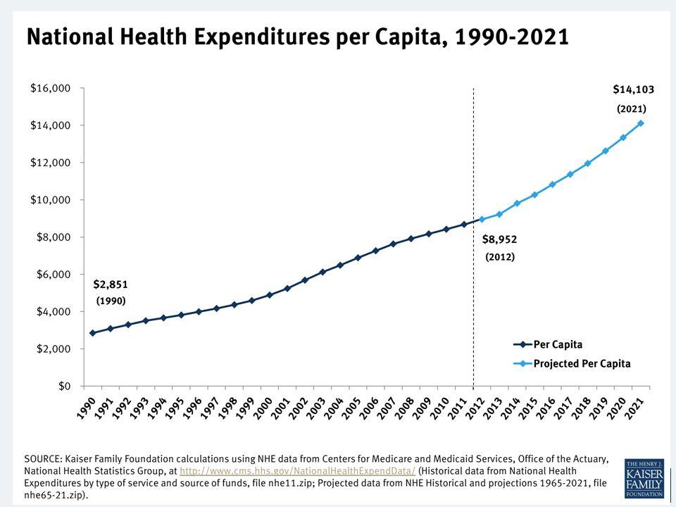 National Health Expenditures per Capita, 1990-2018