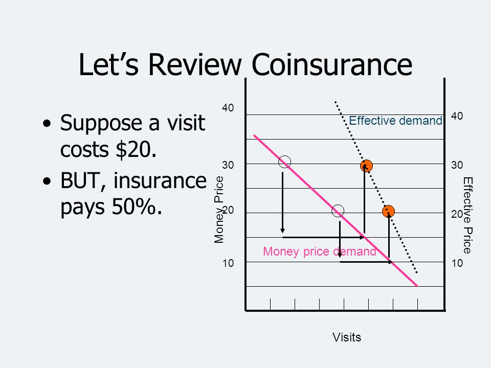Let's Review Coinsurance