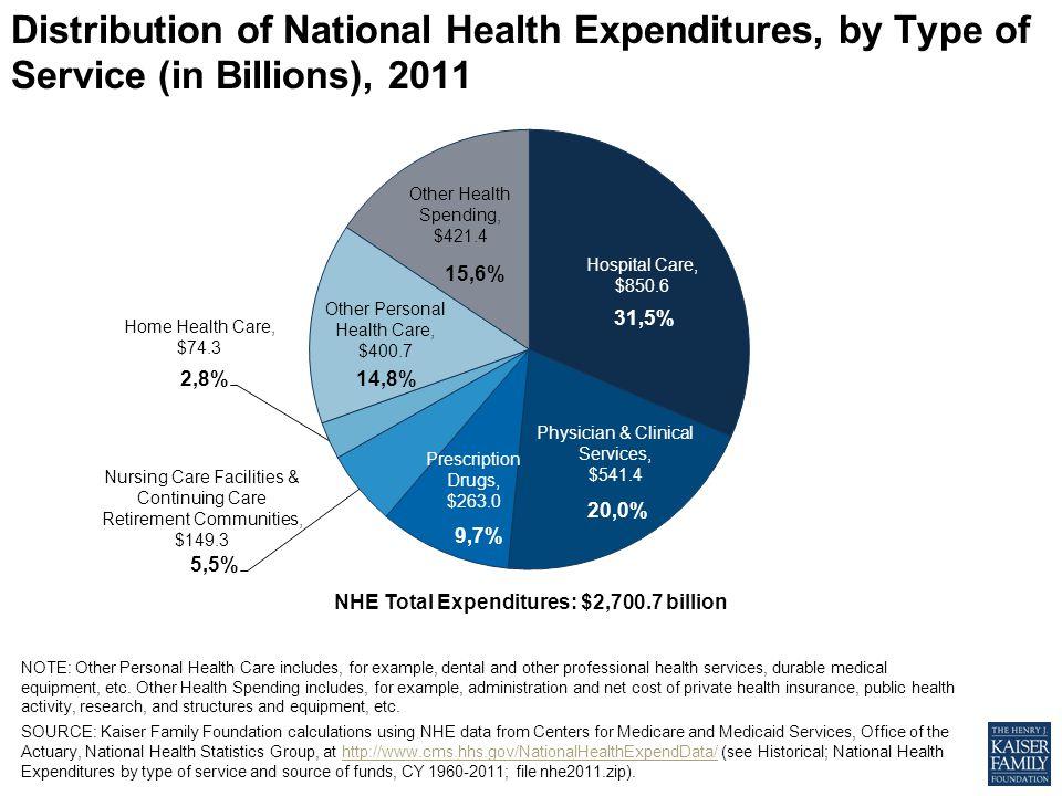 NHE Total Expenditures: $2,700.7 billion