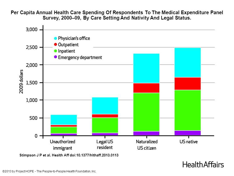 Per Capita Annual Health Care Spending Of Respondents To The Medical Expenditure Panel Survey, 2000–09, By Care Setting And Nativity And Legal Status.