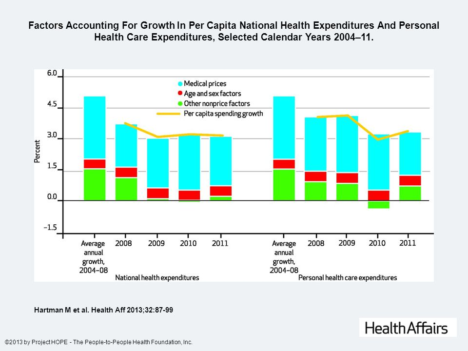 Factors Accounting For Growth In Per Capita National Health Expenditures And Personal Health Care Expenditures, Selected Calendar Years 2004–11.