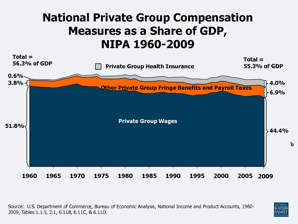 Wages Private Group Health Insurance
