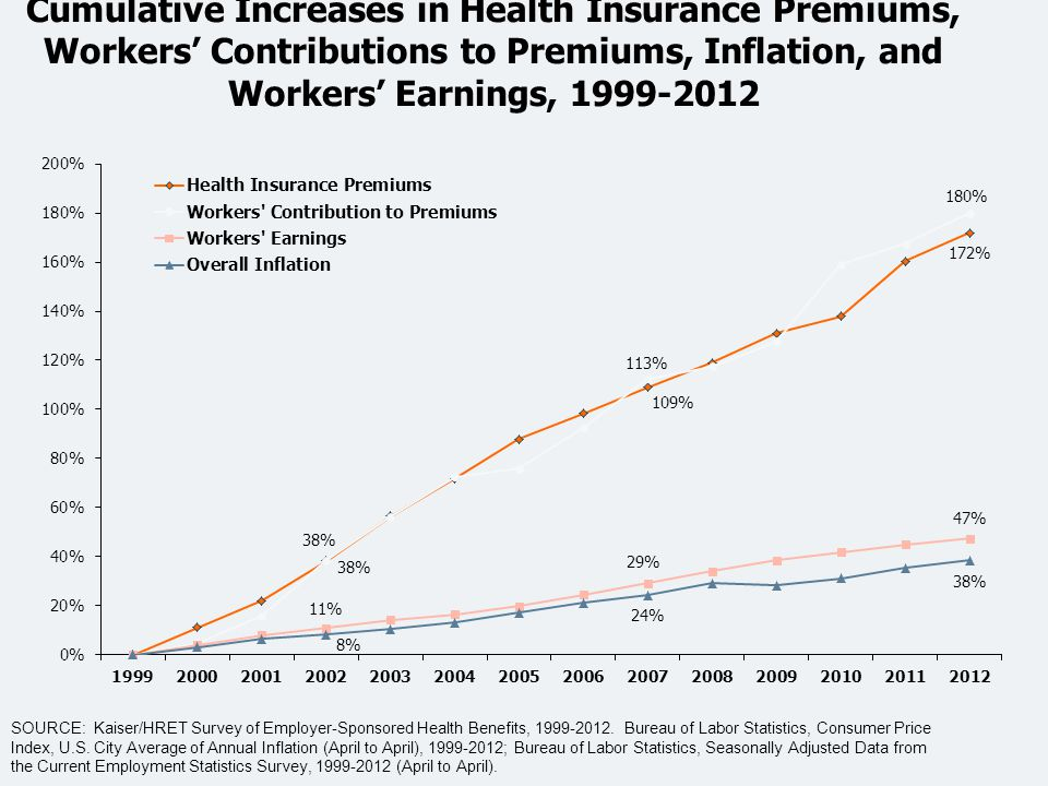 Cumulative Increases in Health Insurance Premiums, Workers' Contributions to Premiums, Inflation, and Workers' Earnings, 1999-2012