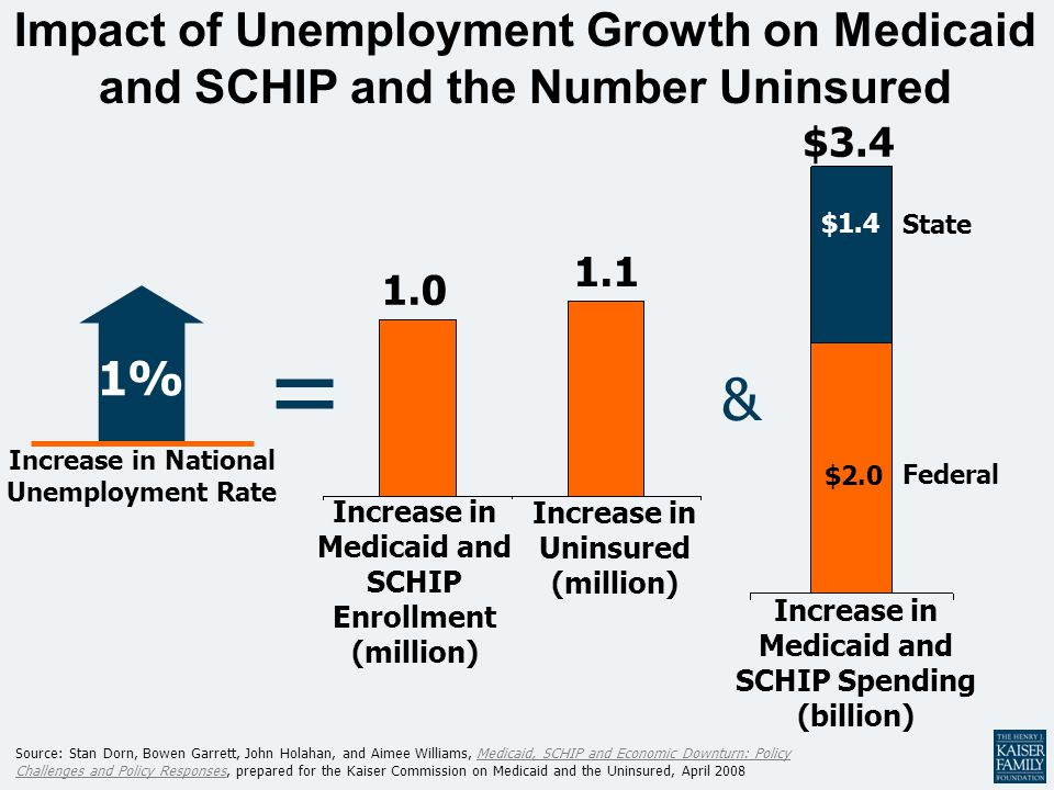 Impact of Unemployment Growth on Medicaid and SCHIP and the Number Uninsured