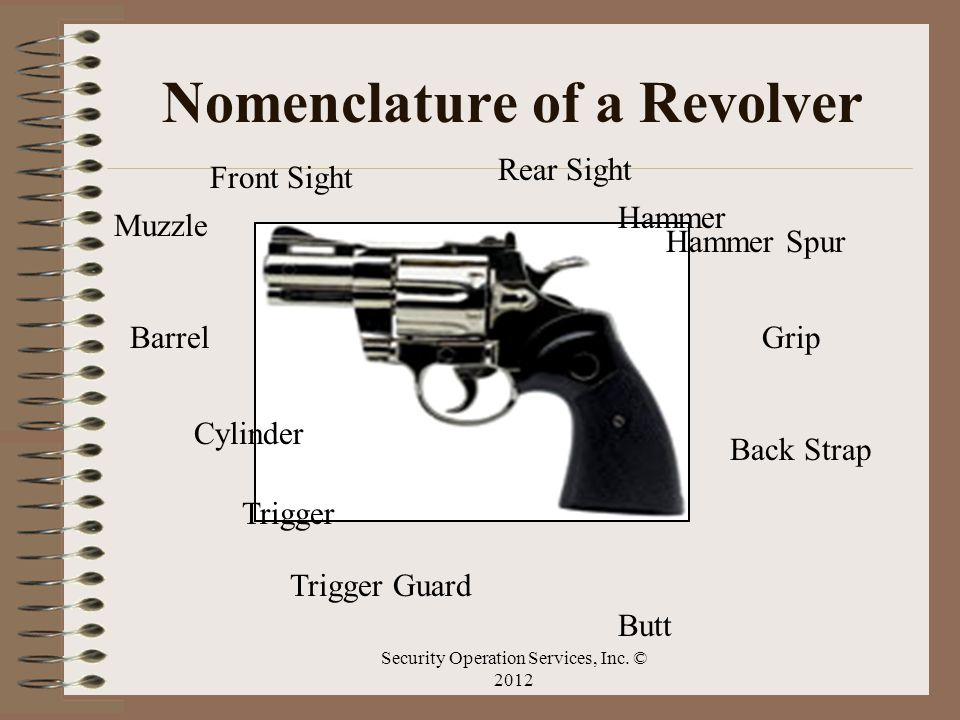 Nomenclature of a Revolver