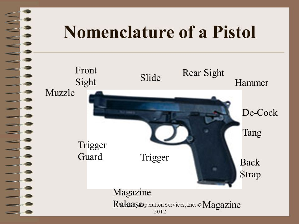 Nomenclature of a Pistol